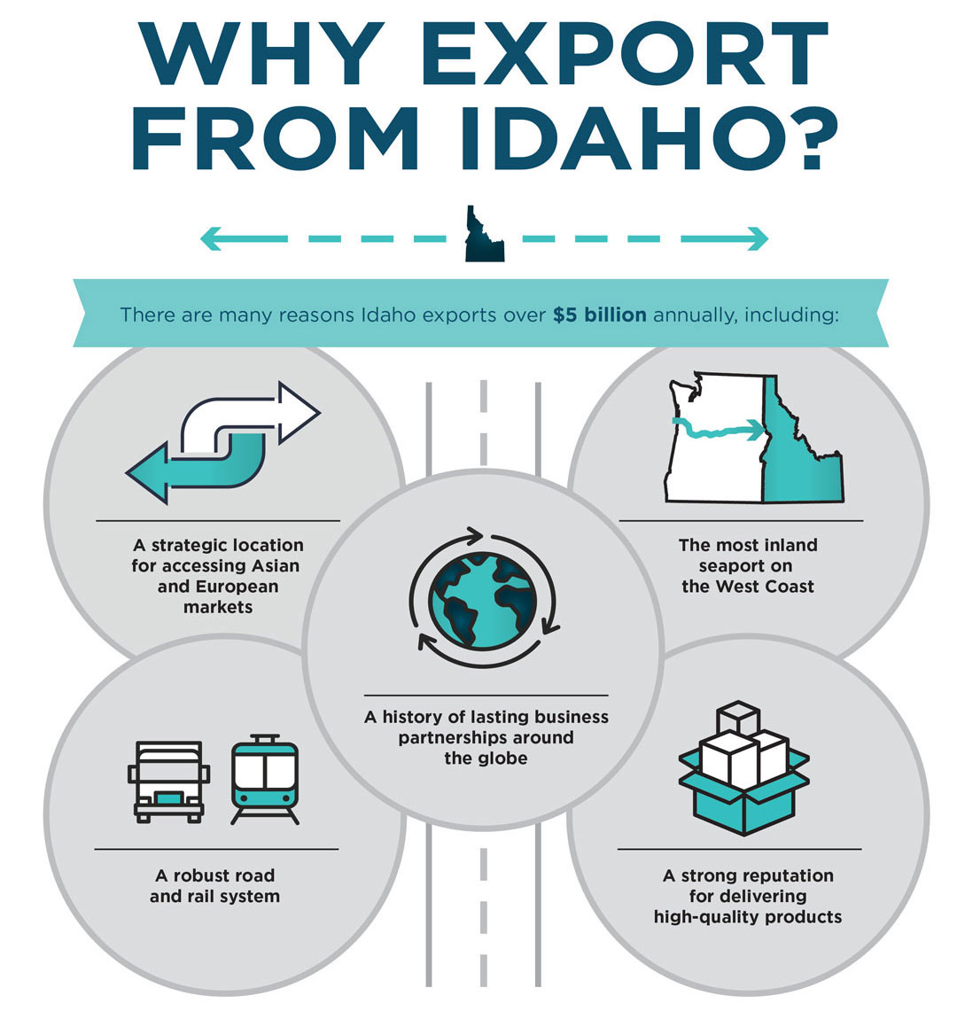 International Trade Idaho Commerce