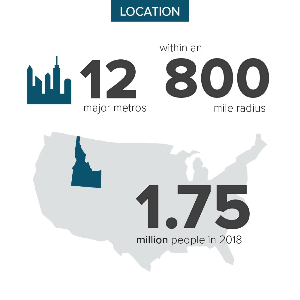 Location Infographic